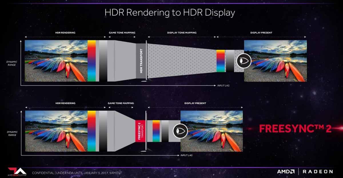 G sync vs FreeSync HDR